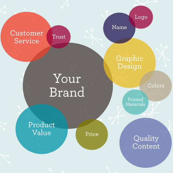 Why You Need To Get Your Branding Right the First Time